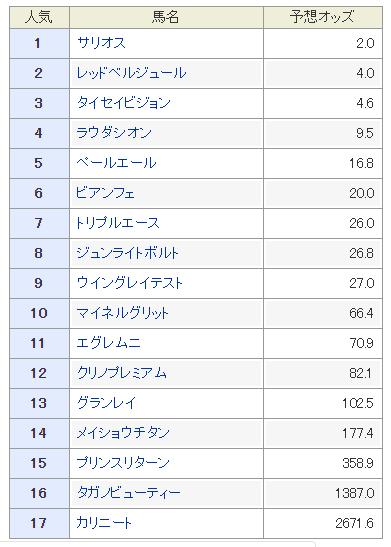 ステークス 予想 2019 杯 朝日 フューチュリティ