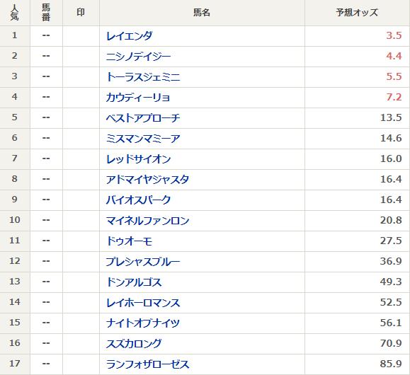 記念 オッズ 函館