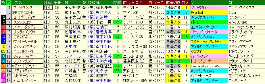 ステークス 2020 武蔵野